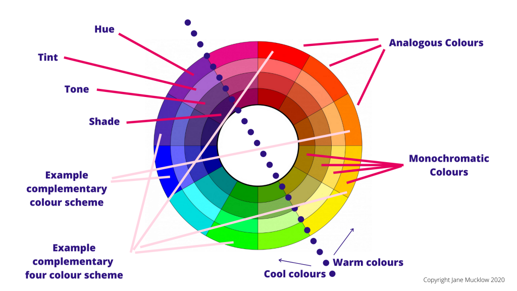 Colour Wheel diagram, Jane Mucklow Picture Your Brand